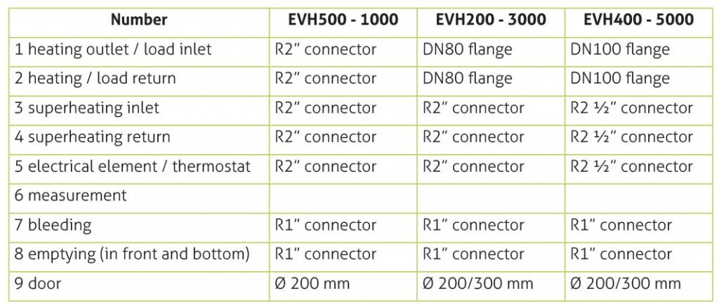 EVH storage tank data1