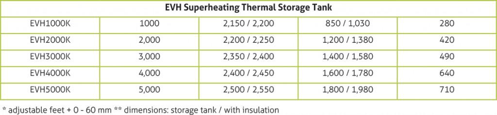 EVH thermal storage tank table