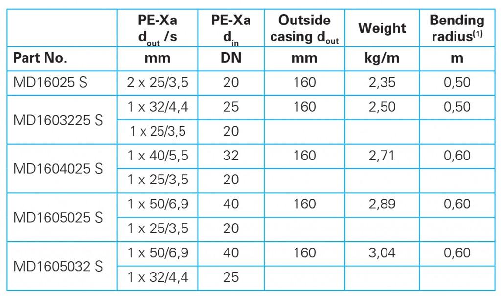 dual core DHP Hot Potable table