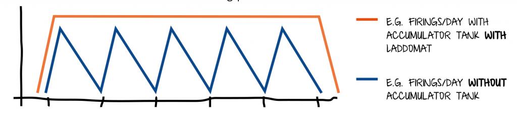 laddomat graph