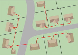 Building to building (or chain) – Is less flexible in design but has the advantage of fewer 'Tee' connections in the ground.