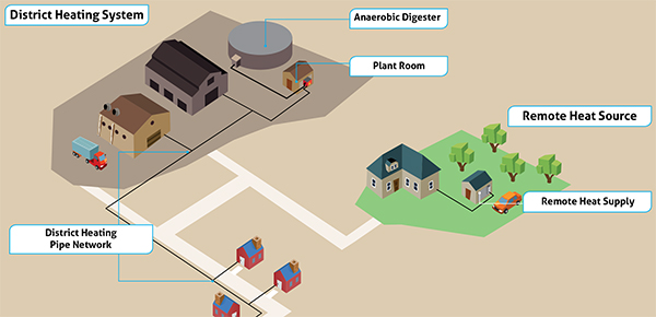 What is a District Heating network?